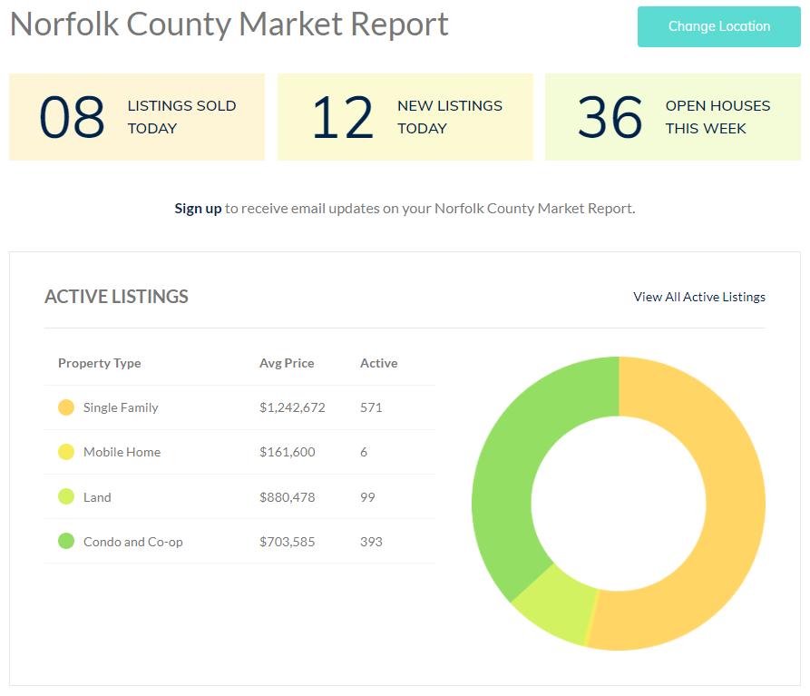 Market Report Norfolk