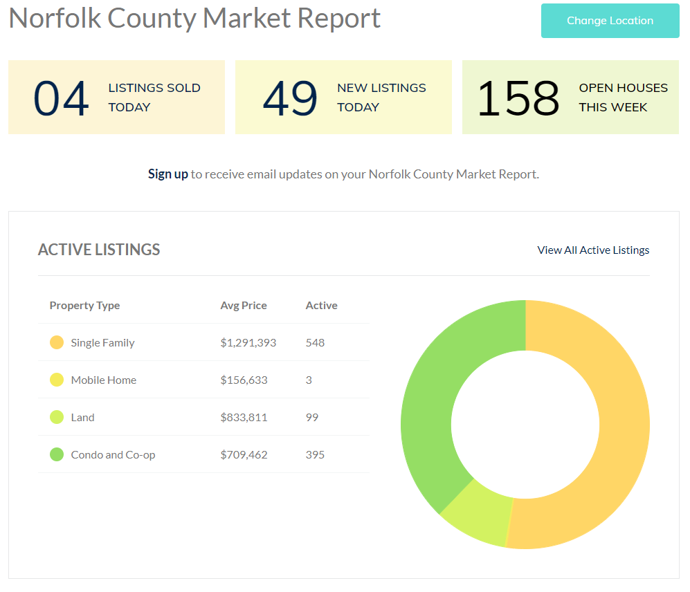Norfolk County Open Houses