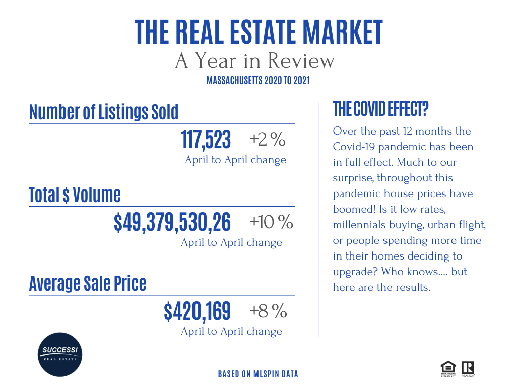 MASSACHUSETTS Real Estate Update