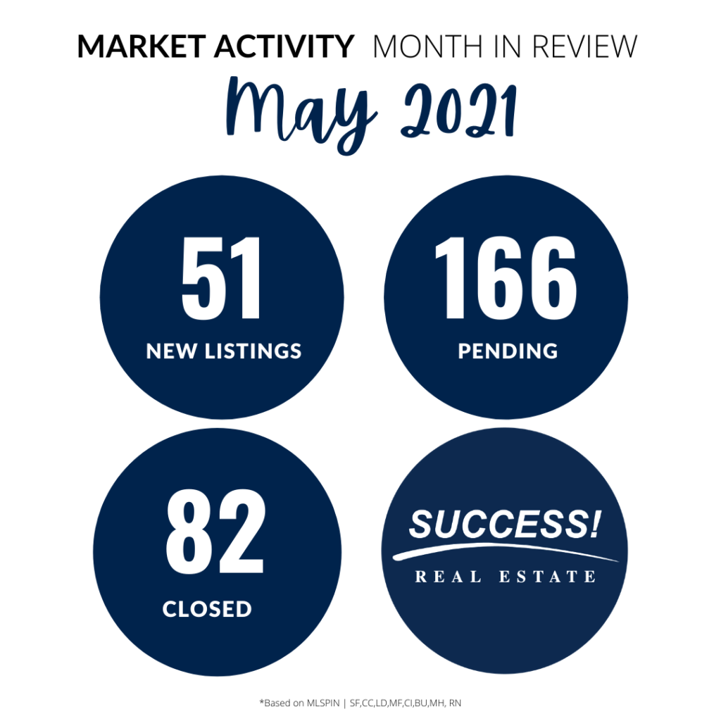 SUCCESS! Real Estate May 2021 Numbers
