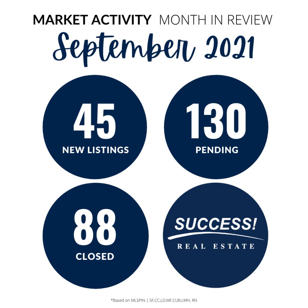 Sept 2021 Real Estate Market Numbers